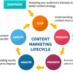 Content Marketing Recipes to spice up your day